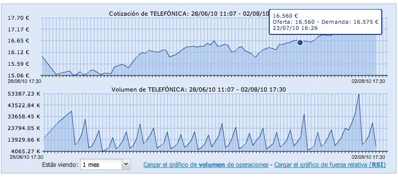 Ejemplo gráfico cotizaciones, oferta, demanda y volumen de Telefónica